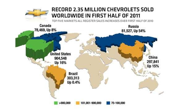 Chevrolet sold 2.35 million vehicles and saves a record of international sales in H1