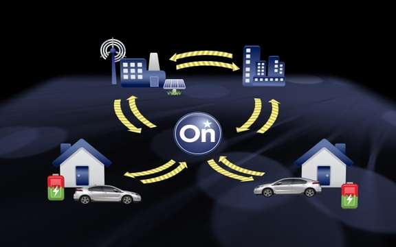 General Motors launched the pilot of the first smart power grid in real world