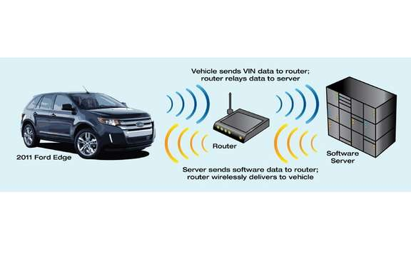 Ford uses the Wi-Fi technology on its assembly lines picture #4