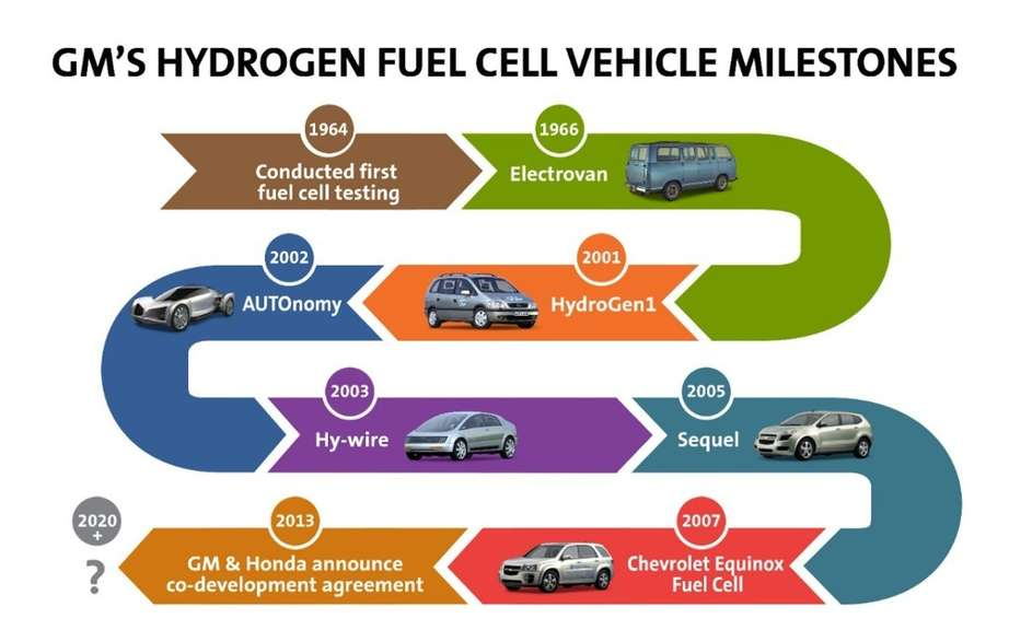 GM and Honda join forces to develop a fuel cell system has picture #2