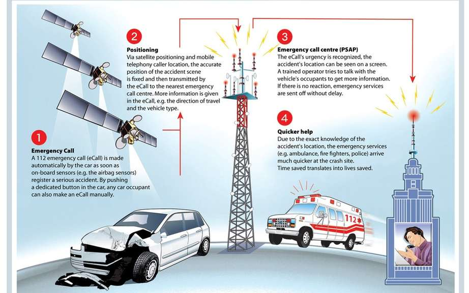 Automatic emergency call system (eCall) from 2015, Europe picture #2
