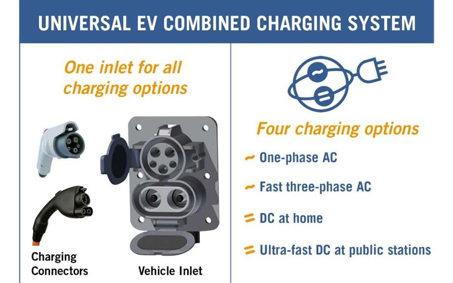 GM and BMW end testing using a rapid charging station DC