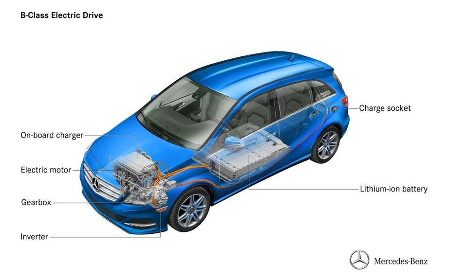 Mercedes-Benz B-Class electric: Sold in America picture #7