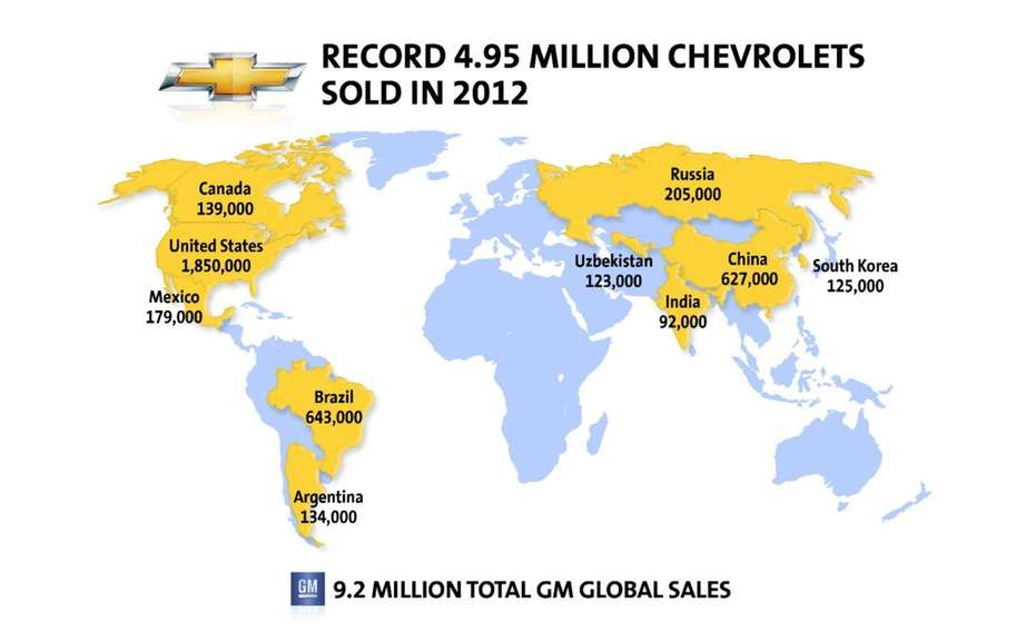 Chevrolet increases its global scope