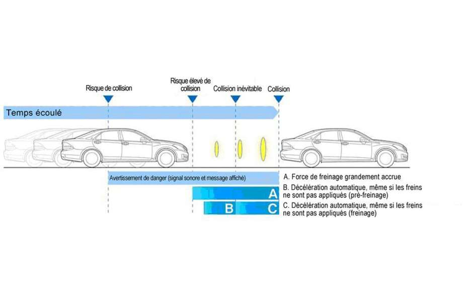 Toyota has developed a pre-collision system (PSC)