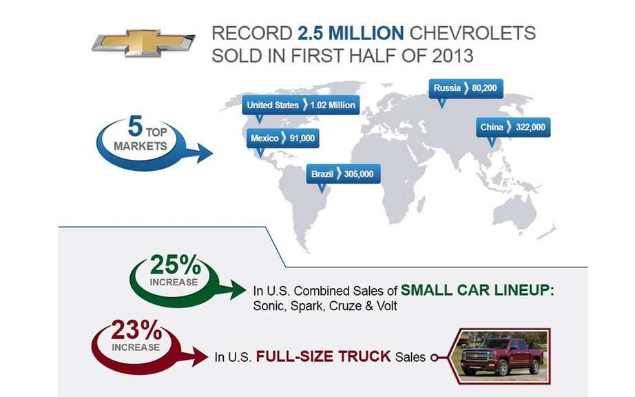 Chevrolet registers record global sales in the first half of 2013 picture #4