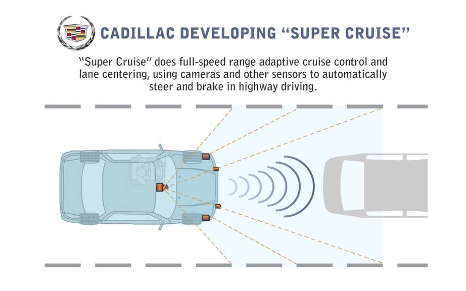 A car driving automatic: the way of Cadillac