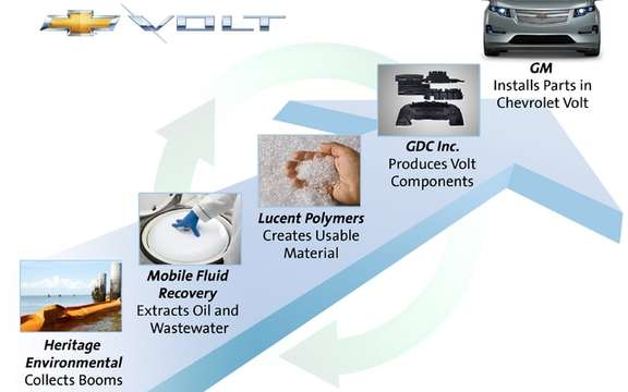2012 Chevrolet Volt: It uses recycled components of oil from the Gulf of Mexico picture #2